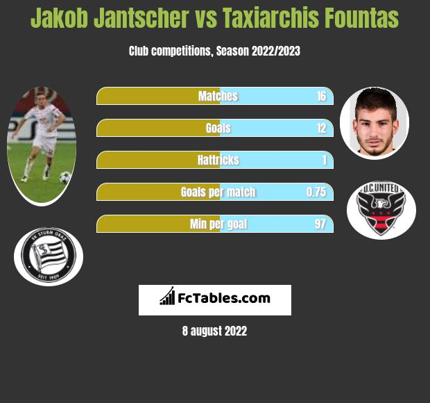 Jakob Jantscher vs Taxiarchis Fountas infographic