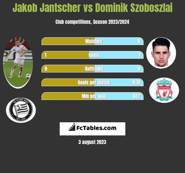 Jakob Jantscher vs Dominik Szoboszlai infographic