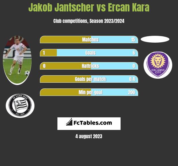 Jakob Jantscher vs Ercan Kara h2h player stats