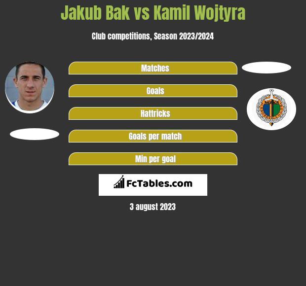 Jakub Bak vs Kamil Wojtyra h2h player stats