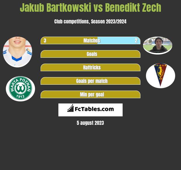 Jakub Bartkowski vs Benedikt Zech infographic