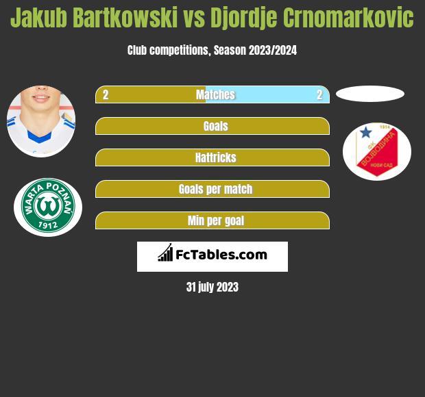 Jakub Bartkowski vs Djordje Crnomarkovic infographic