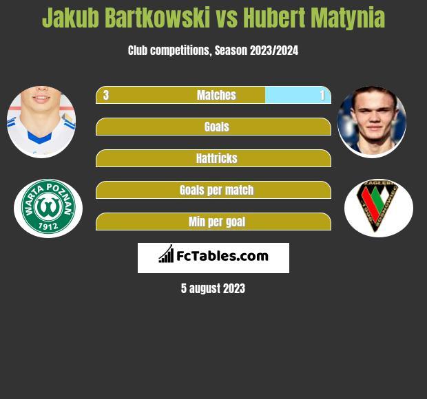 Jakub Bartkowski vs Hubert Matynia infographic
