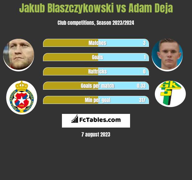 Jakub Blaszczykowski vs Adam Deja infographic