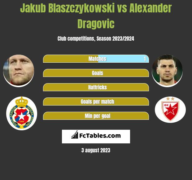 Jakub Blaszczykowski vs Alexander Dragovic infographic