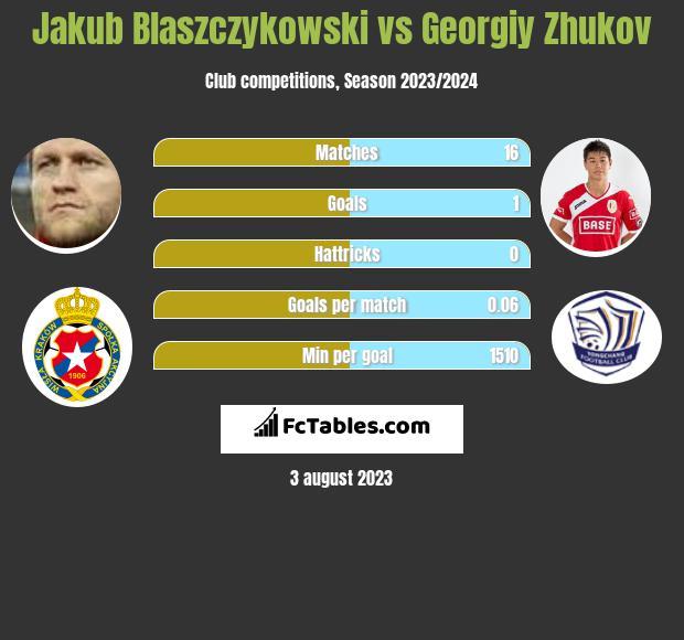 Jakub Blaszczykowski vs Georgiy Zhukov infographic
