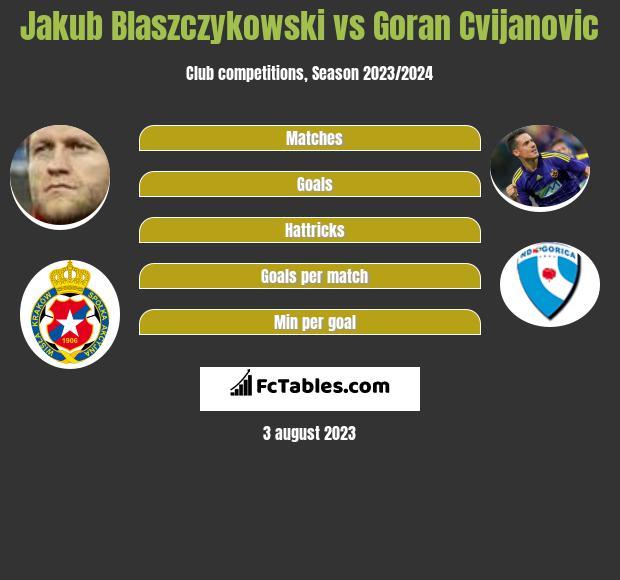 Jakub Blaszczykowski vs Goran Cvijanovic infographic