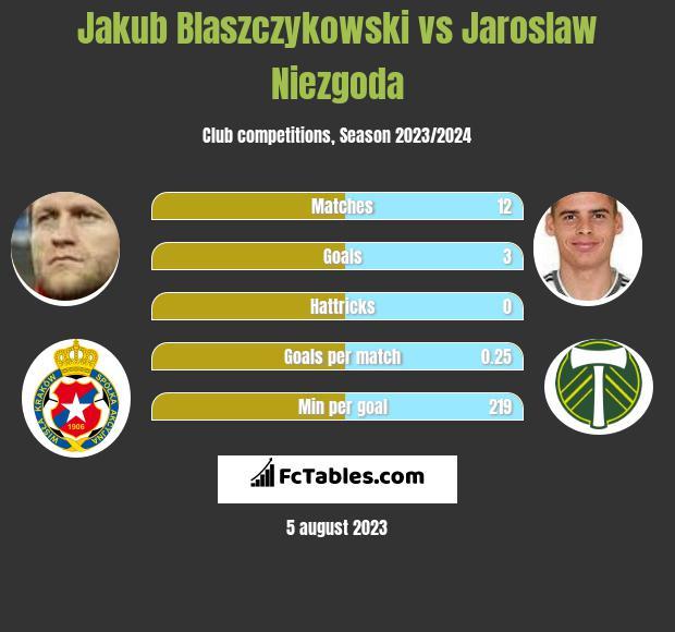 Jakub Blaszczykowski vs Jaroslaw Niezgoda infographic