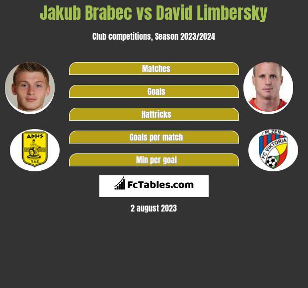 Jakub Brabec vs David Limbersky infographic