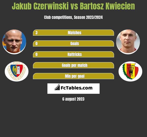 Jakub Czerwiński vs Bartosz Kwiecień infographic