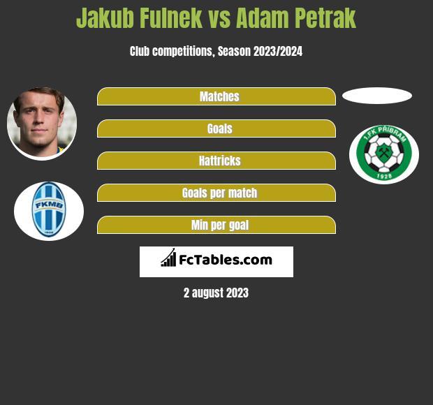 Jakub Fulnek vs Adam Petrak infographic