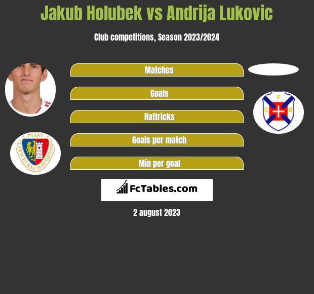 Jakub Holubek vs Andrija Lukovic infographic