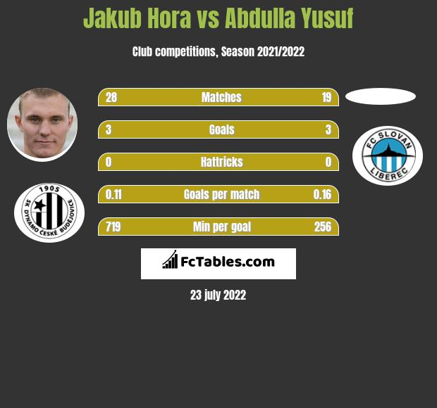 Jakub Hora infographic statistics for Slavia Prague