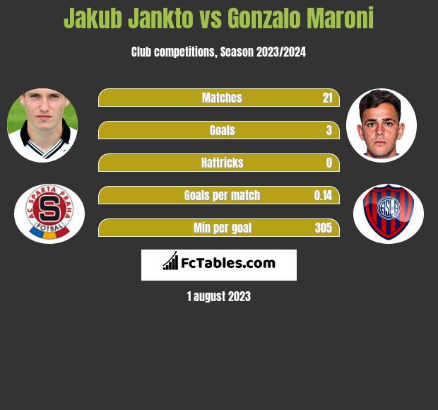 Jakub Jankto vs Gonzalo Maroni infographic