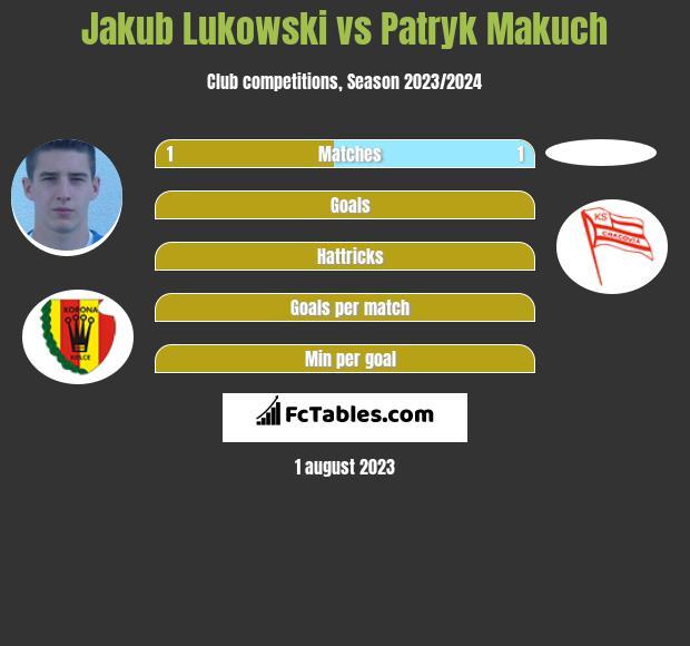 Jakub Lukowski vs Patryk Makuch h2h player stats