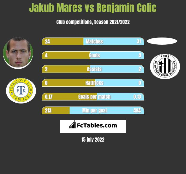 Jakub Mares vs Benjamin Colic h2h player stats