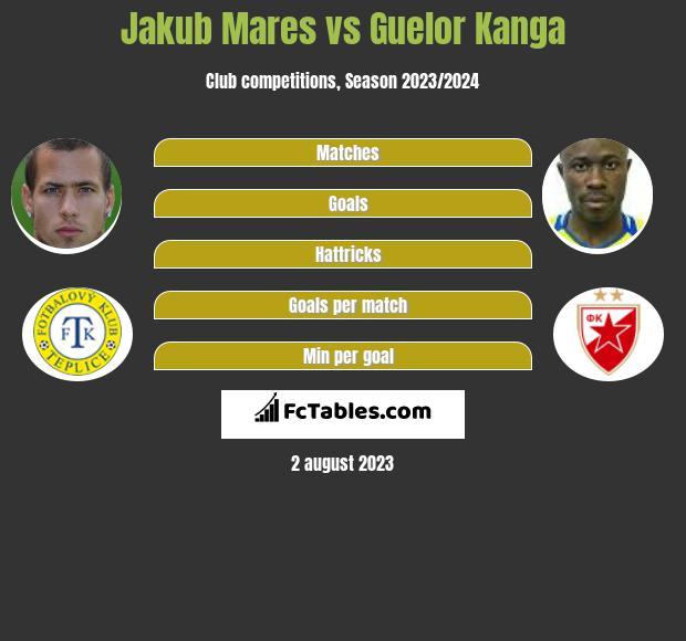 Jakub Mares vs Guelor Kanga h2h player stats