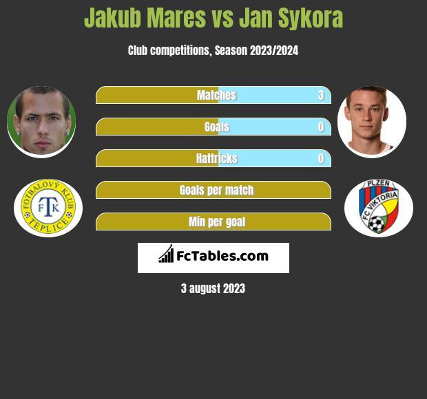 Jakub Mares vs Jan Sykora h2h player stats