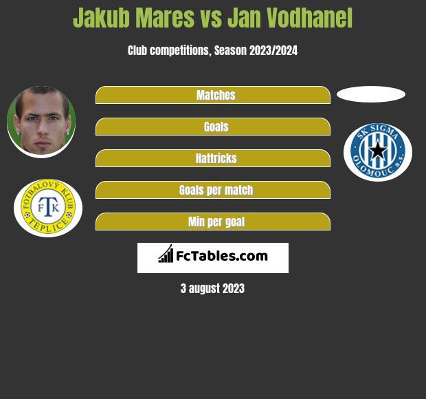 Jakub Mares vs Jan Vodhanel h2h player stats