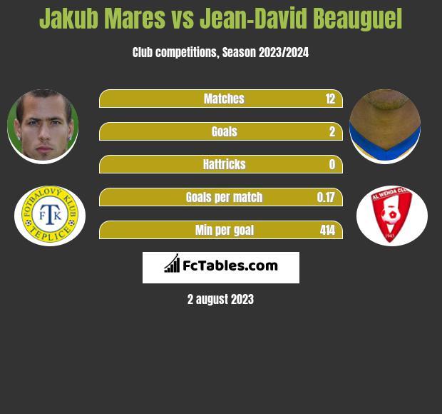Jakub Mares vs Jean-David Beauguel infographic