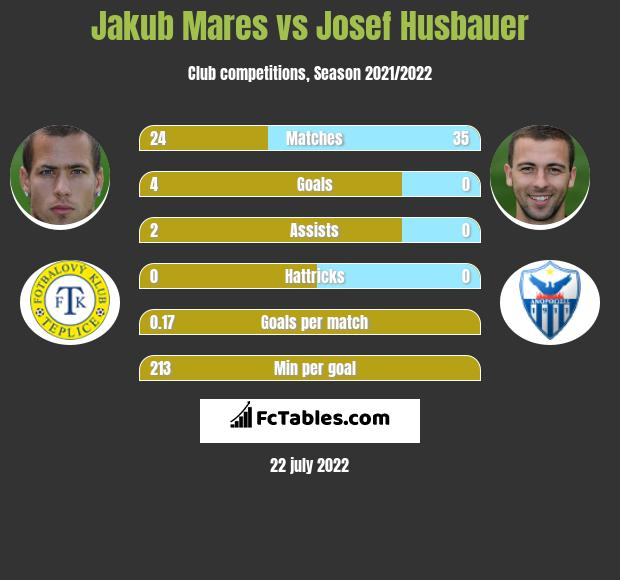 Jakub Mares vs Josef Husbauer h2h player stats