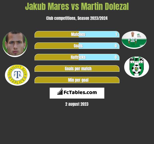 Jakub Mares vs Martin Dolezal h2h player stats