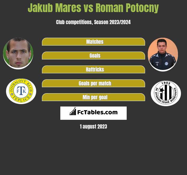 Jakub Mares vs Roman Potocny h2h player stats