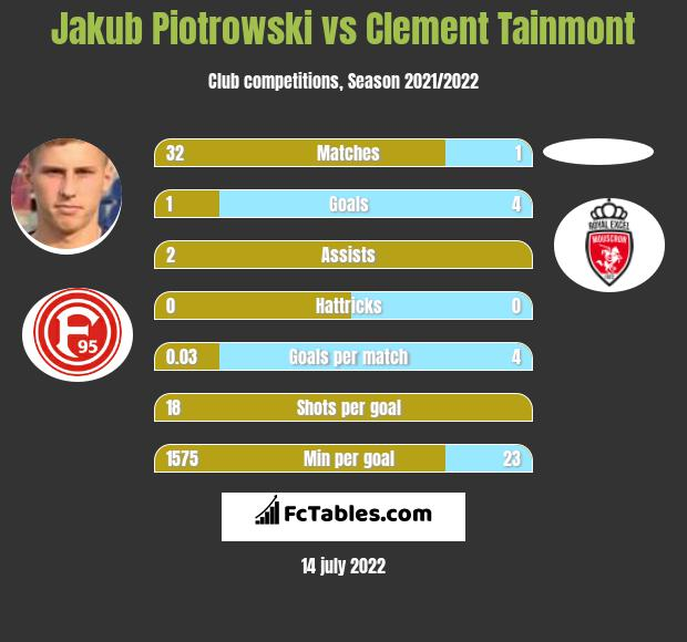 Jakub Piotrowski vs Clement Tainmont infographic