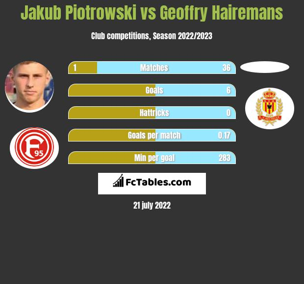 Jakub Piotrowski vs Geoffry Hairemans infographic