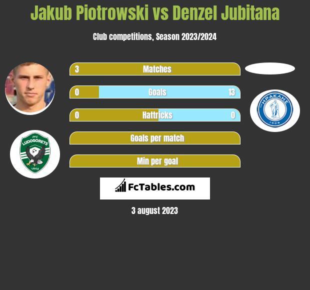 Jakub Piotrowski vs Denzel Jubitana infographic