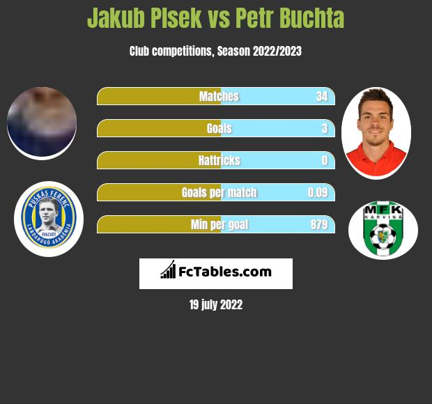 Jakub Plsek vs Petr Buchta h2h player stats