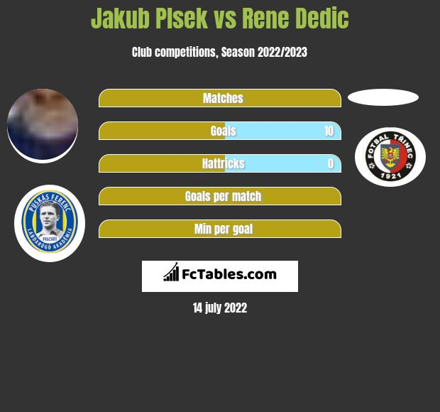 Jakub Plsek vs Rene Dedic h2h player stats