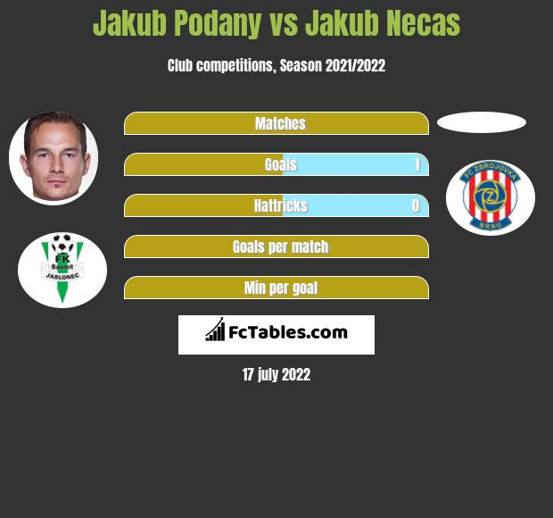 Jakub Podany vs Jakub Necas infographic