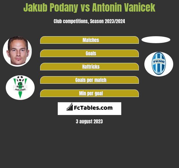 Jakub Podany vs Antonin Vanicek infographic