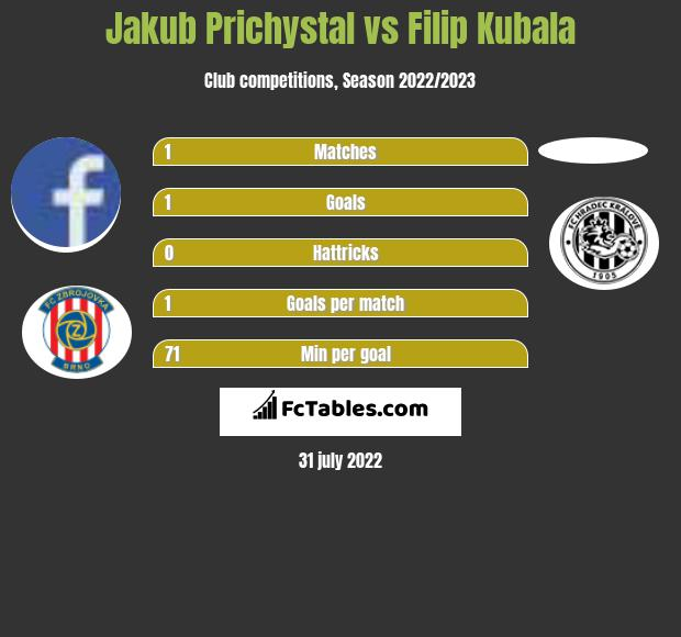 Jakub Prichystal vs Filip Kubala h2h player stats