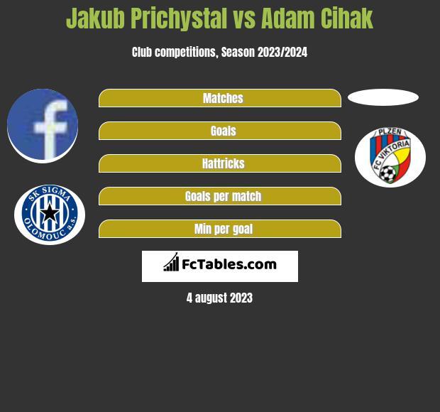 Jakub Prichystal vs Adam Cihak h2h player stats
