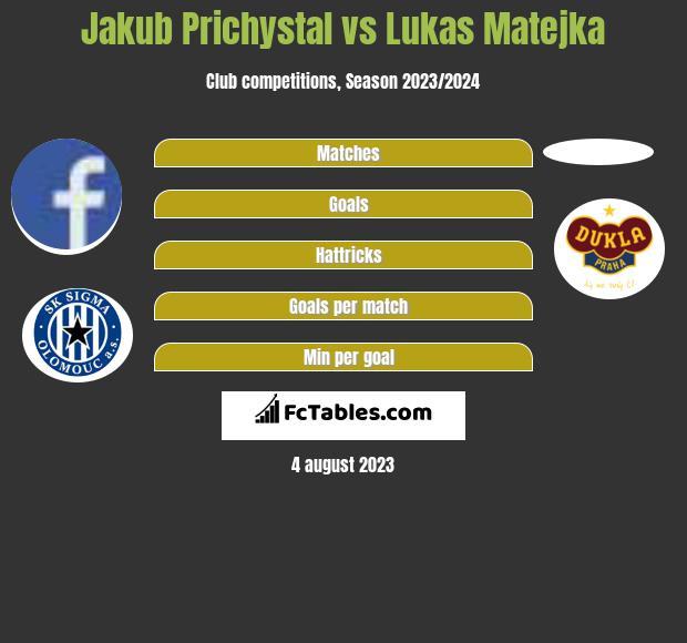 Jakub Prichystal vs Lukas Matejka h2h player stats