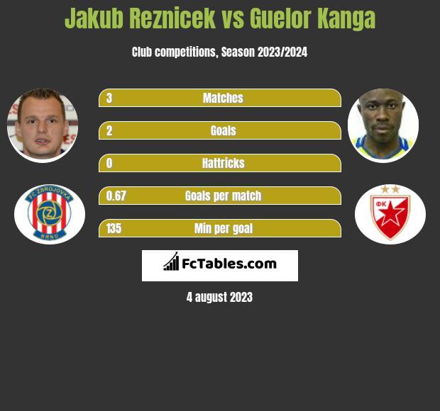 Jakub Reznicek vs Guelor Kanga infographic
