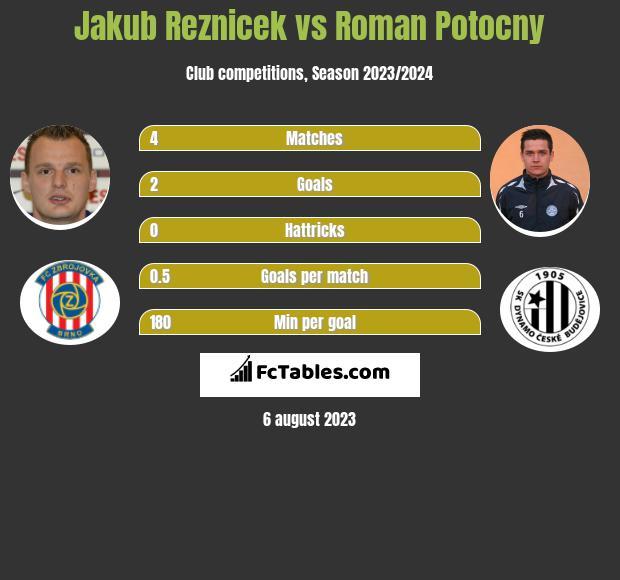 Jakub Reznicek vs Roman Potocny infographic