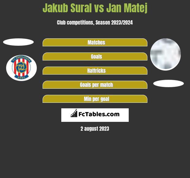 Jakub Sural vs Jan Matej h2h player stats