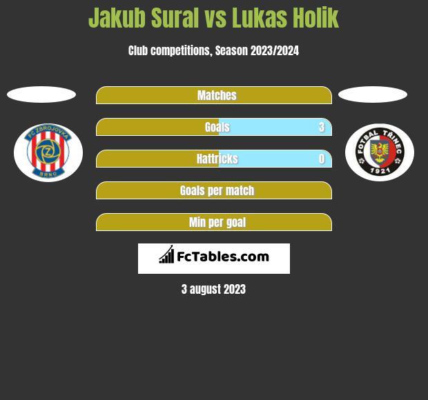 Jakub Sural vs Lukas Holik h2h player stats