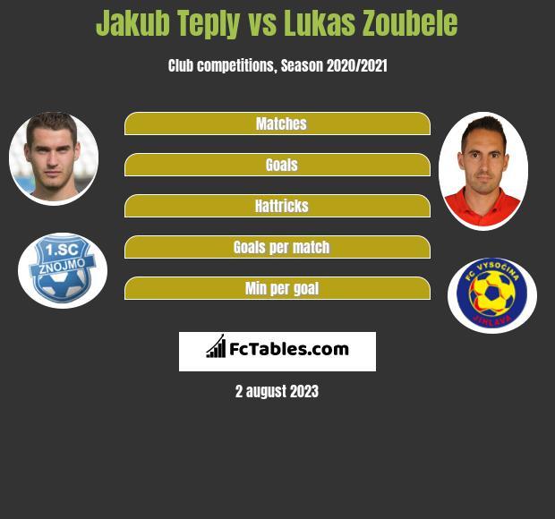 Jakub Teply vs Lukas Zoubele h2h player stats