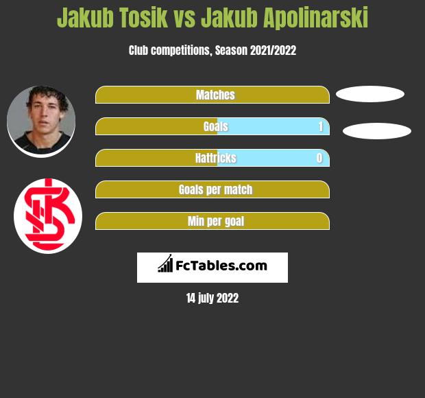 Jakub Tosik vs Jakub Apolinarski infographic