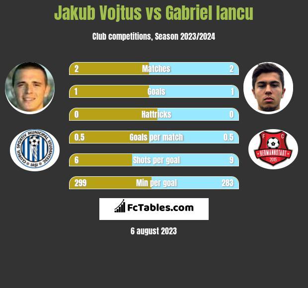Jakub Vojtus vs Gabriel Iancu h2h player stats
