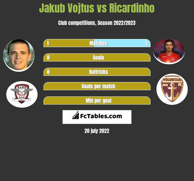Jakub Vojtus vs Ricardinho h2h player stats