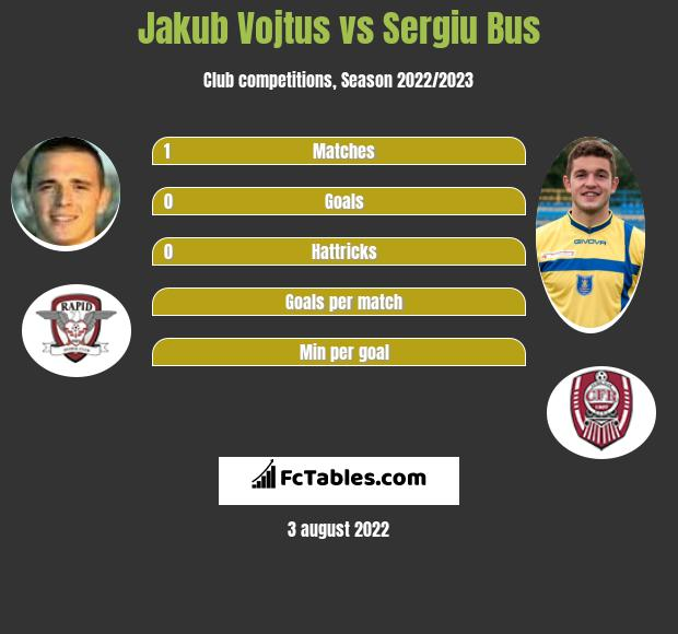 Jakub Vojtus vs Sergiu Bus h2h player stats