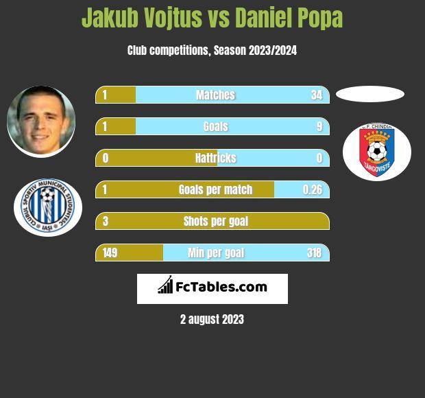 Jakub Vojtus vs Daniel Popa h2h player stats