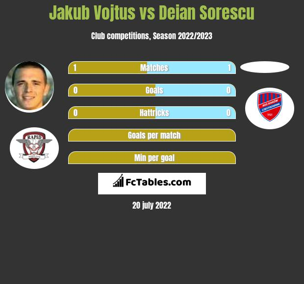 Jakub Vojtus vs Deian Sorescu h2h player stats