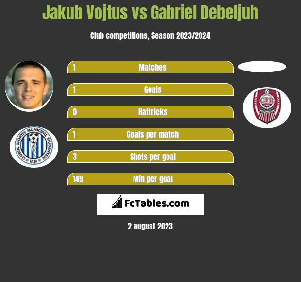 Jakub Vojtus vs Gabriel Debeljuh h2h player stats