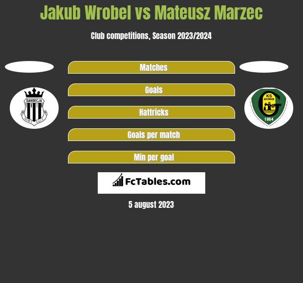 Jakub Wróbel vs Mateusz Marzec h2h player stats